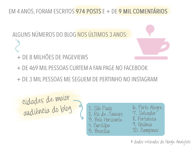 números do blog cópia